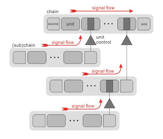 Signal-flow-overview
